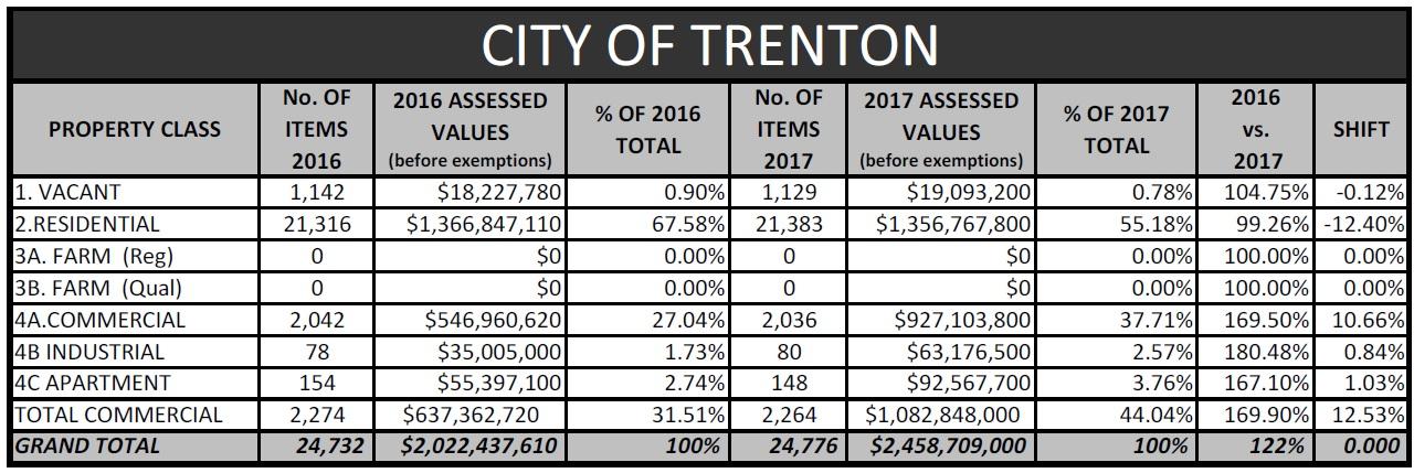 trenton tax impact 1