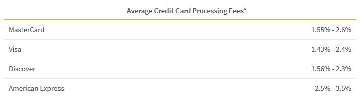card fees